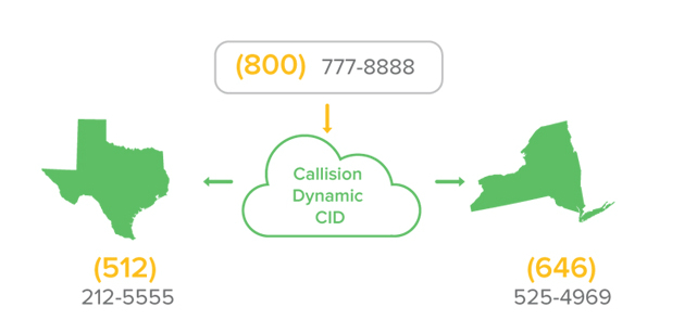 dynamic callerid